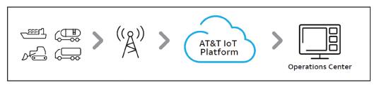 AT&T Asset Management - Operations Center Diagram