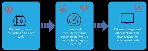 AT&T Storage Tank Monitoring